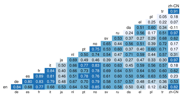 TripAdvisor Language Ratings