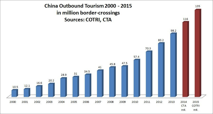 china-outbound-tourism
